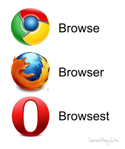 chart of internet browsers going from browse to browser to browsest