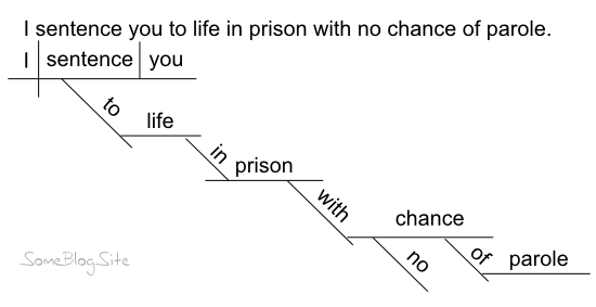 example of a sentence diagram for being sentenced to life in prison