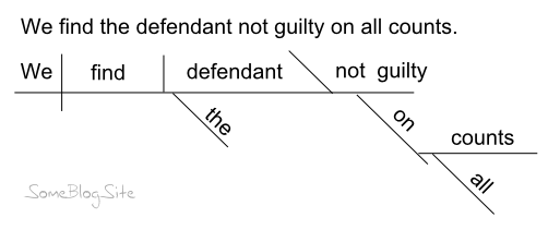 example of a sentence diagram for being sentenced to prison for life