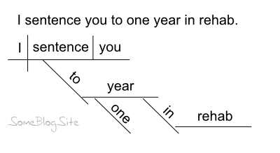 example of a sentence diagram for being sentenced to a year in rehab