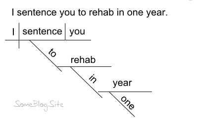 example of a sentence diagram for being sentenced to rehab in a year