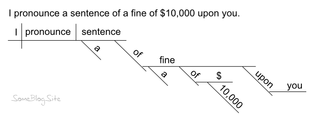 Index of imageshumordiagram sentences sentence of a fineg ccuart Gallery