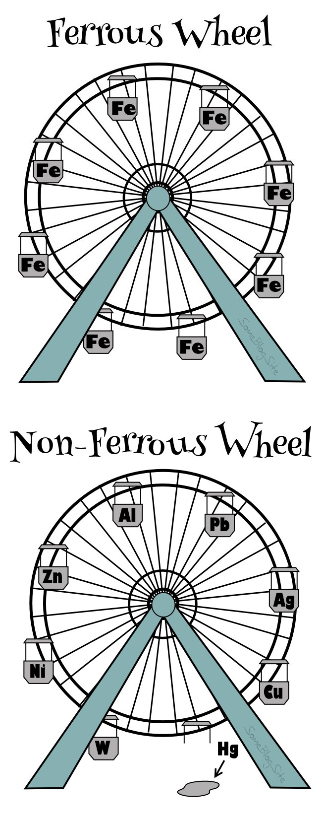 image of a ferrous wheel - a Ferris wheel made of iron (Fe) and a non-ferrous wheel - a Ferris wheel made of aluminum (Al), copper (Cu), lead (Pb), nickel (Ni), zinc (Zn), tungsten (W), mercury (Hg), and silver (Ag).