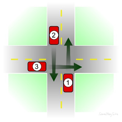 diagram of 3 cars going through an intersection