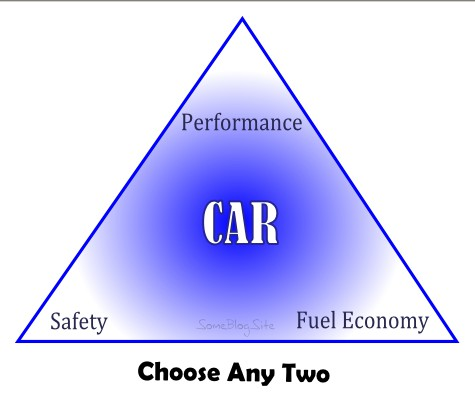 image of choice among performance and safety and fuel economy for cars
