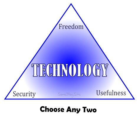 trichotomy of technology - choose freedom, security, or usefulness