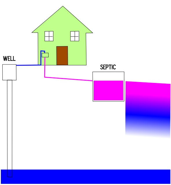 image of how a well and septic system work to conserve water