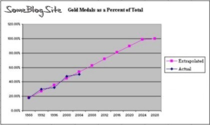 Gold medals as a percent of total medals