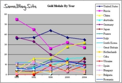 Gold medals by year