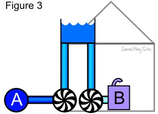 diagram of using house water pressure to generate electricity