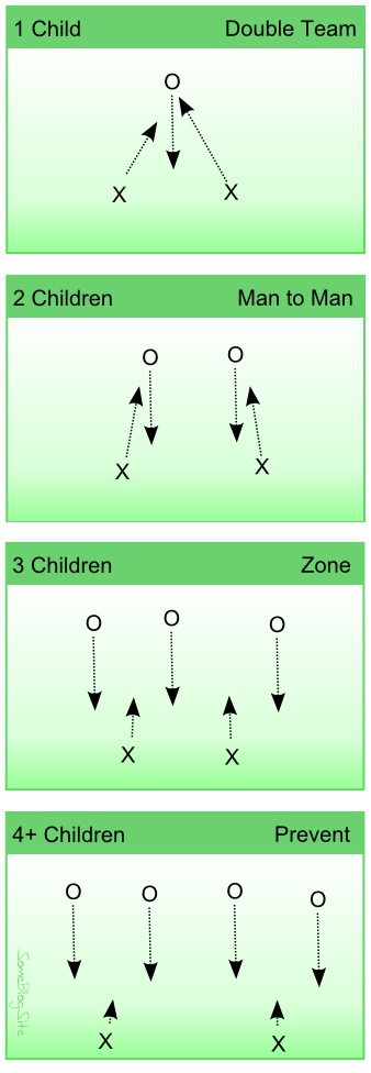 diagram of double team, man to man, zone, and prevent defensive schemes as they relate to parents and children