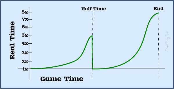 graph showing how long each unit of game time takes relative to where it is during the game