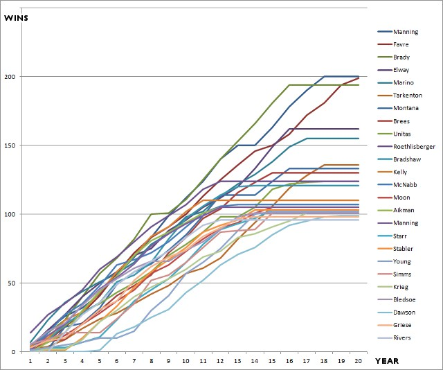 chart of quarterback wins by year of career