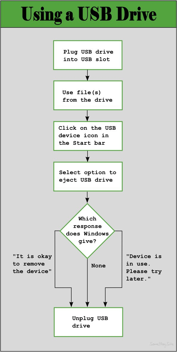 flowchart of how to eject a USB drive from a laptop or PC
